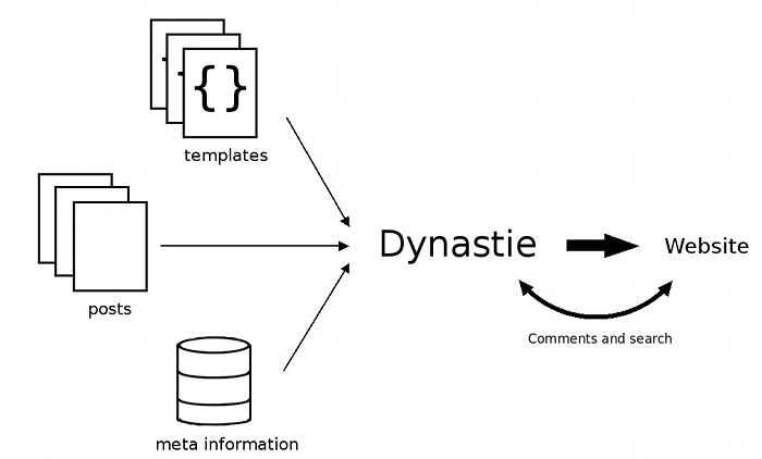 Dynastie process